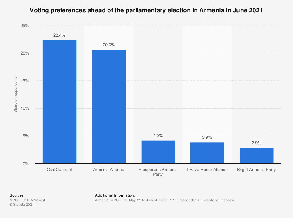 Statistic: Voting preferences ahead of the parliamentary election in Armenia in June 2021 | Statista