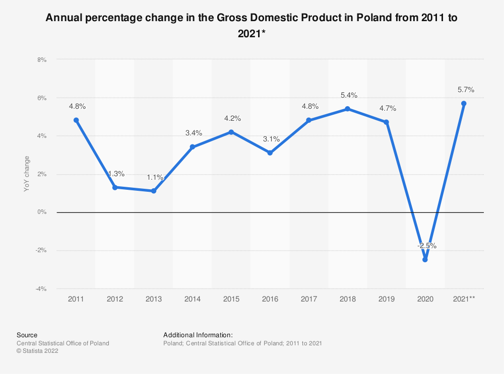Statistic: Annual percentage change in the Gross Domestic Product in Poland from 2011 to 2020* | Statista
