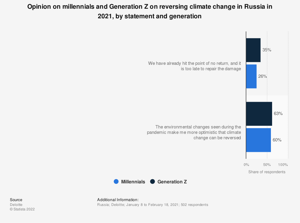 Statistic: Opinion on millennials and Generation Z on reversing climate change in Russia in 2021, by statement and generation | Statista