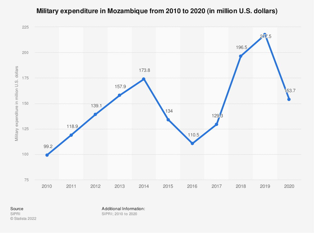 Statistic: Military expenditure in Mozambique from 2010 to 2020 (in million U.S. dollars)   Statista