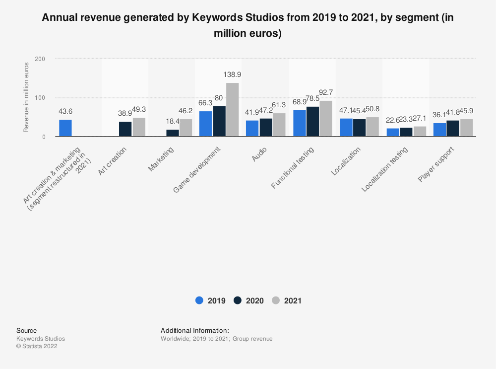 Statistic: Annual revenue generated by Keywords Studios from 2019 to 2020, by segment (in million euros)   Statista