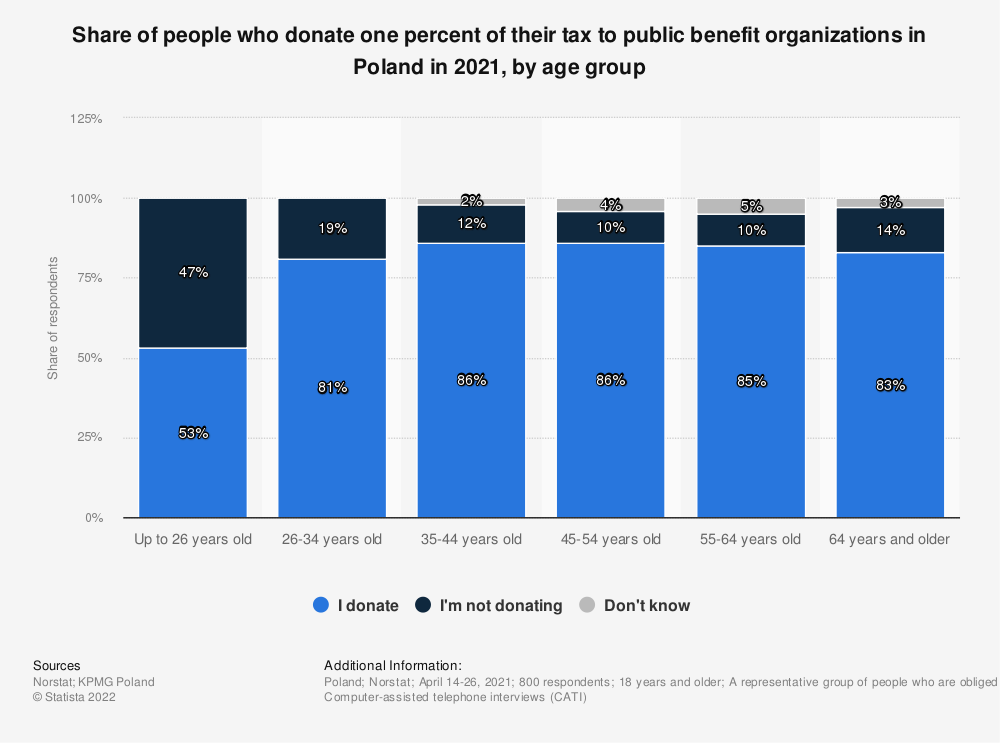 Statistic: Share of people who donate one percent of their tax to public benefit organizations in Poland in 2021, by age group | Statista