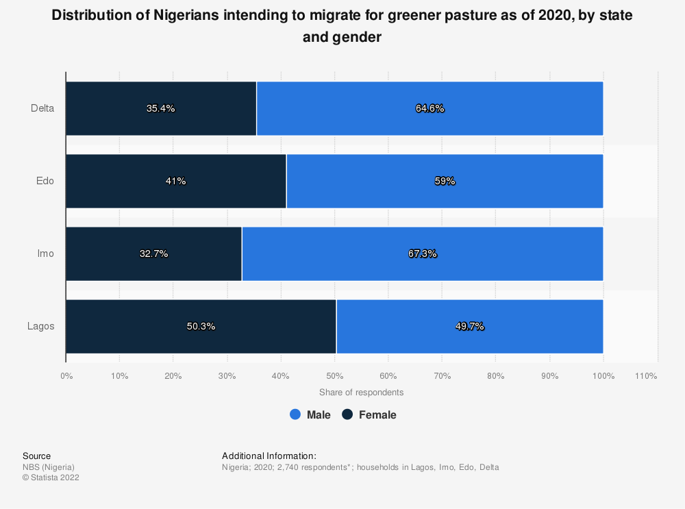 Statistic: Distribution of Nigerians intending to migrate for greener pasture as of 2020, by state and gender | Statista