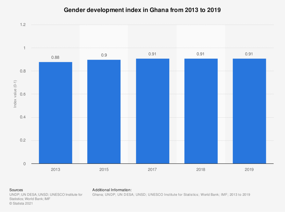 Statistic: Gender development index in Ghana from 2013 to 2019 | Statista