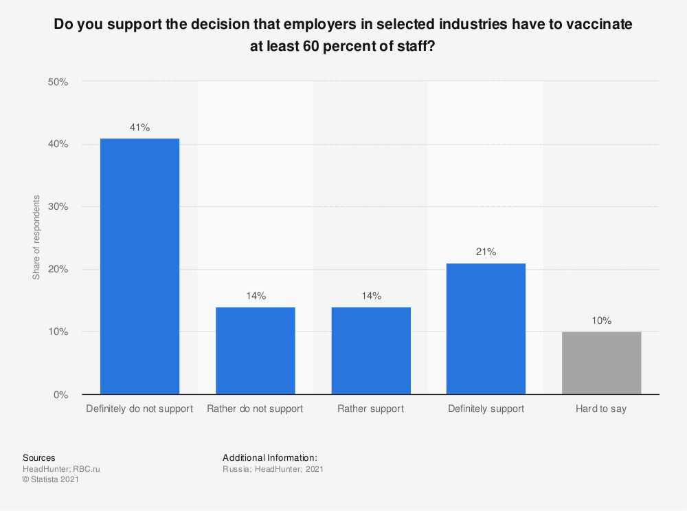 Statistic: Do you support the decision that employers in selected industries have to vaccinate at least 60 percent of staff? | Statista