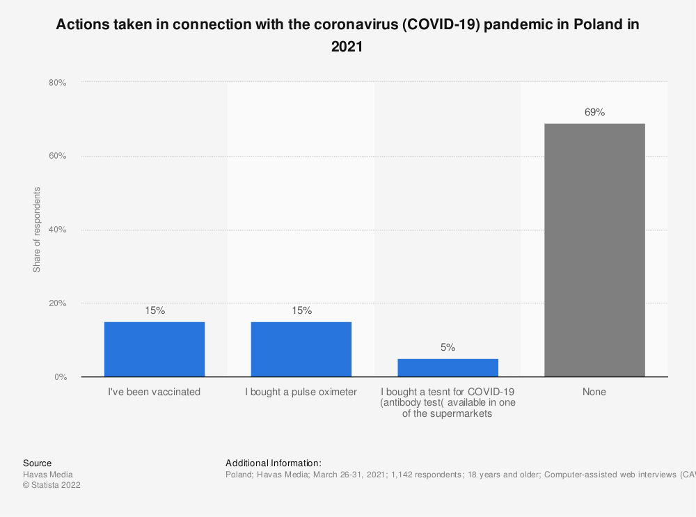 Statistic: Actions taken in connection with the coronavirus (COVID-19) pandemic in Poland in 2021 | Statista
