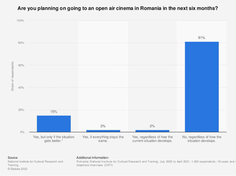 Statistic: Are you planning on going to an open air cinema in Romania in the next six months? | Statista