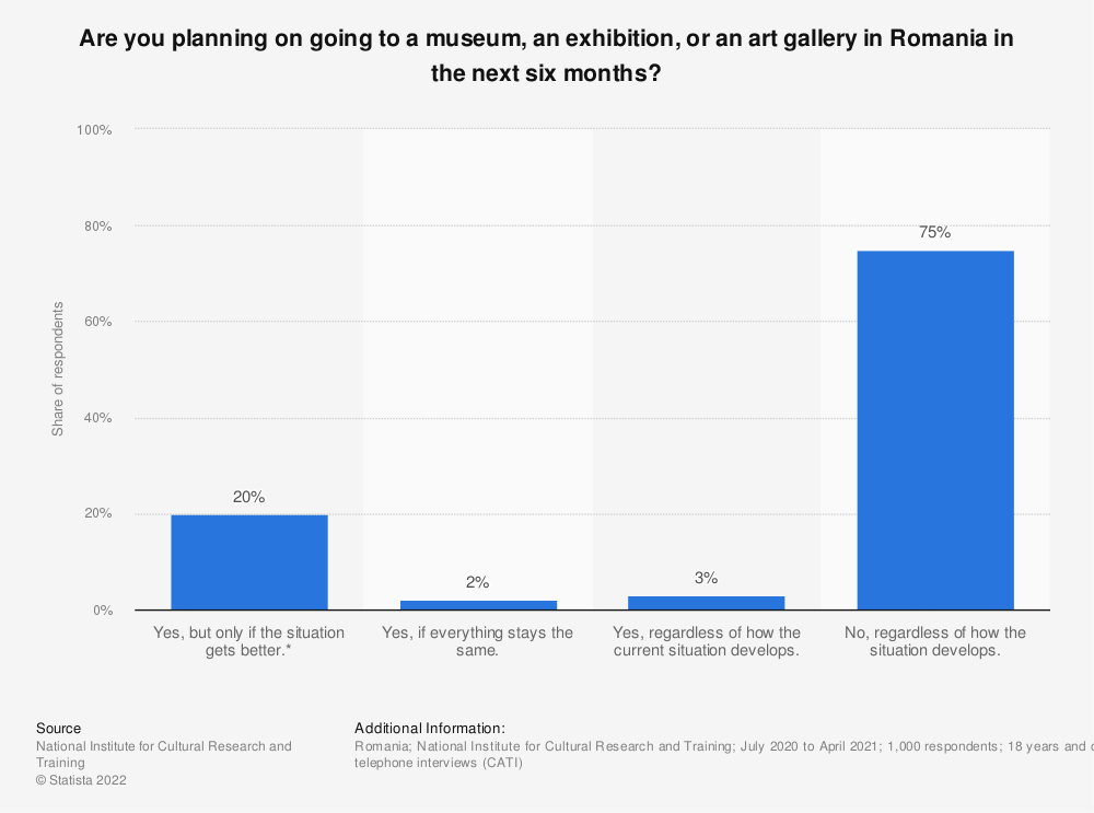 Statistic: Are you planning on going to a museum, an exhibition, or an art gallery in Romania in the next six months?   Statista