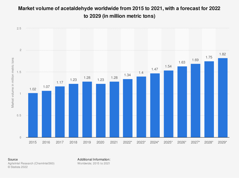 Statistic: Market volume of acetaldehyde worldwide from 2015 to 2020, with a forecast for 2021 to 2026 (in million metric tons) | Statista