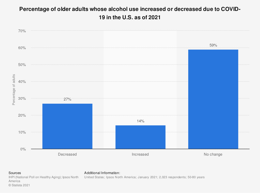 Statistic: Percentage of older adults whose alcohol use increased or decreased due to COVID-19 in the U.S. as of 2021 | Statista