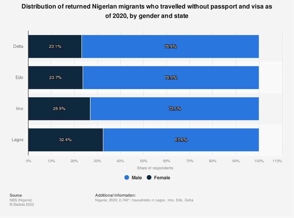 Statistic: Distribution of returned Nigerian migrants who travelled without passport and visa as of 2020, by gender and state   Statista
