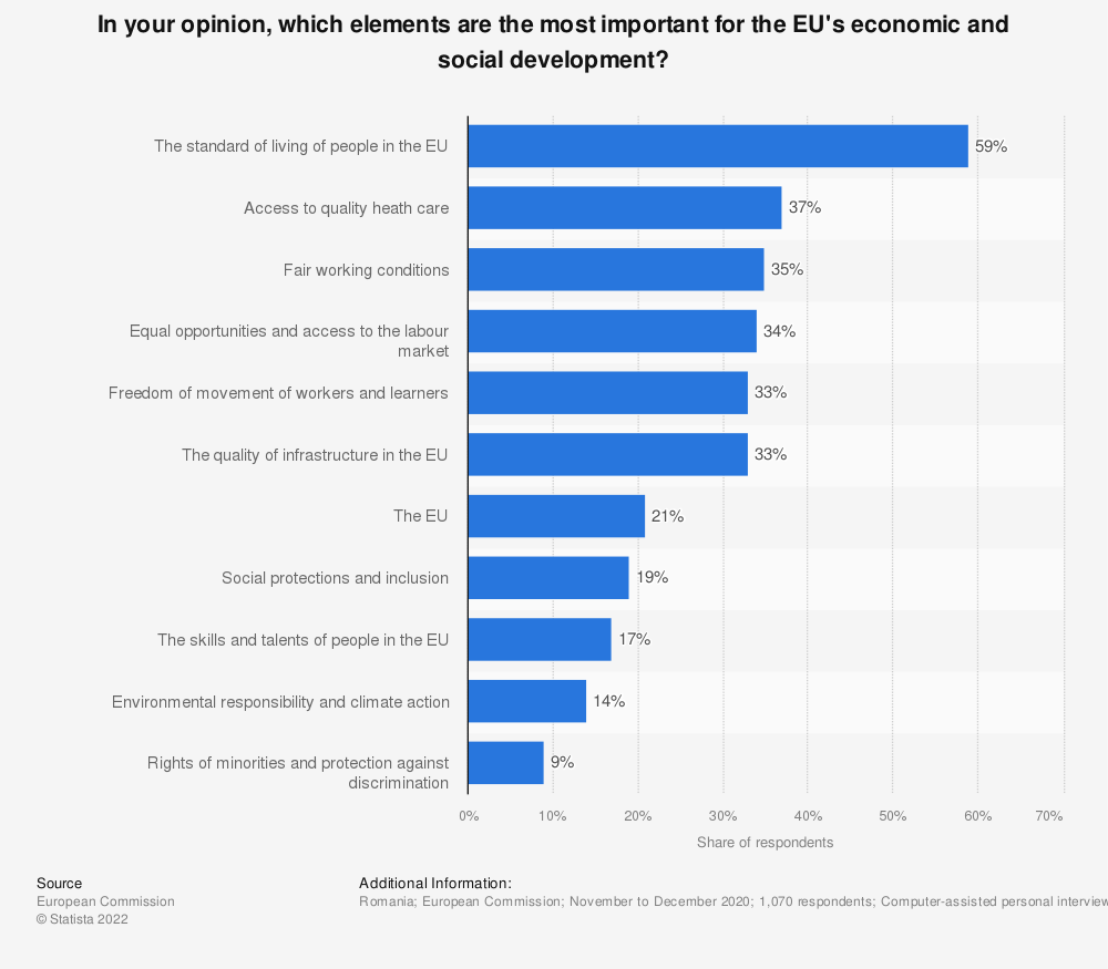 Statistic: In your opinion, which elements are the most important for the EU's economic and social development? | Statista
