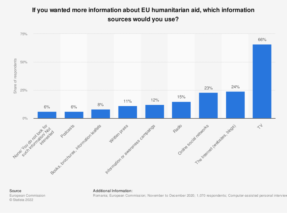 Statistic: If you wanted more information about EU humanitarian aid, which information sources would you use?   Statista