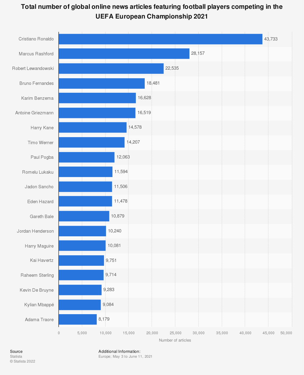 Statistic: Total number of global online news articles featuring football players competing in the UEFA European Championship 2021   Statista