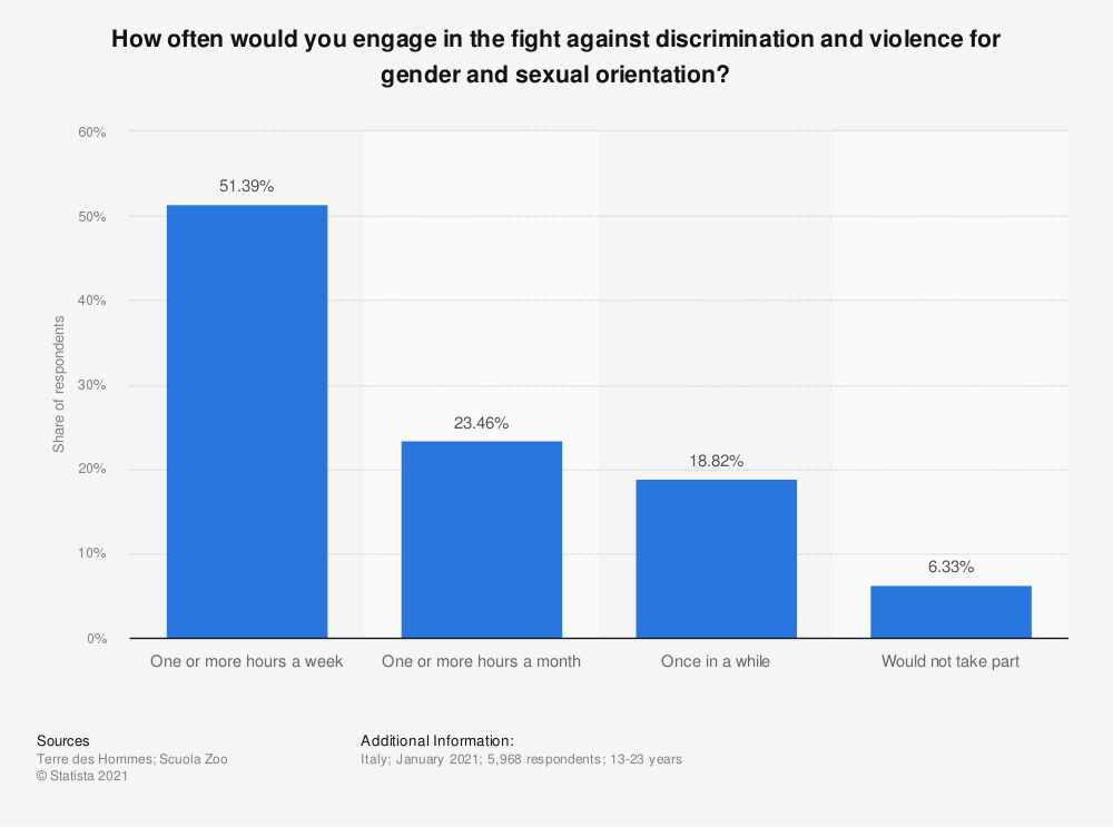 Statistic: How often would you engage in the fight against discrimination and violence for gender and sexual orientation? | Statista