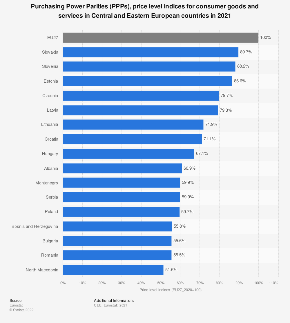 Statistic: Price level indices for consumer goods and services in Central and Eastern European countries in 2020 | Statista