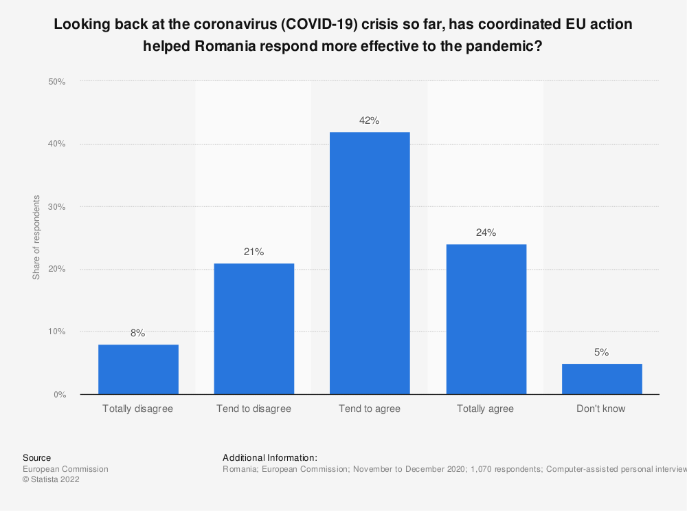 Statistic: Looking back at the coronavirus (COVID-19) crisis so far, has coordinated EU action helped Romania respond more effective to the pandemic?   Statista