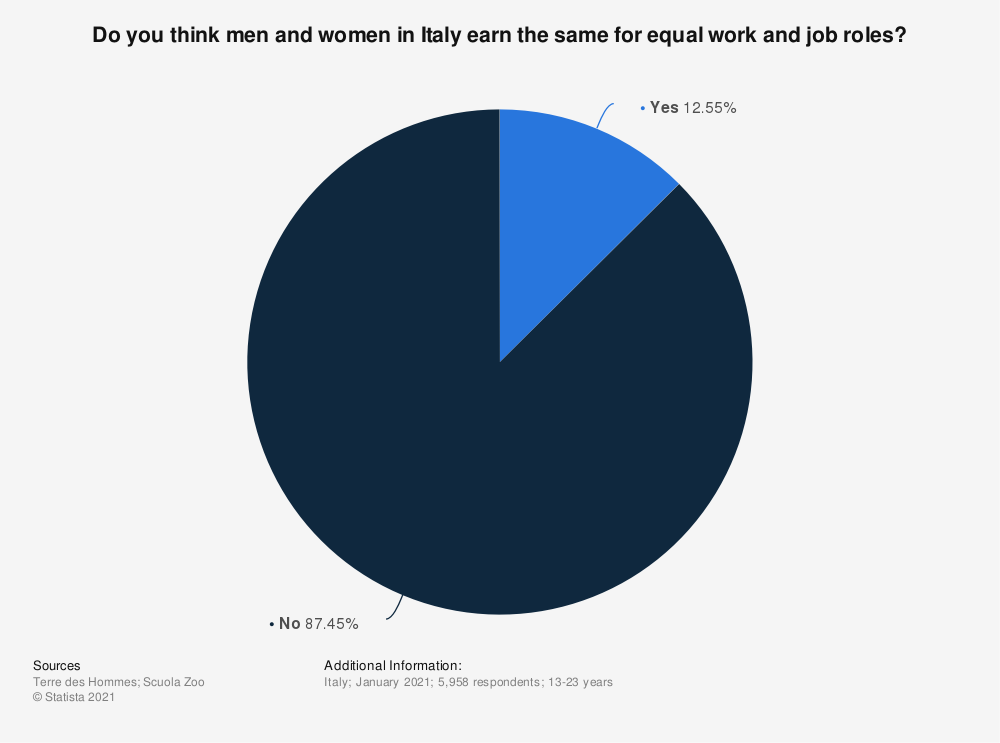 Statistic: Do you think men and women in Italy earn the same for equal work and job roles? | Statista