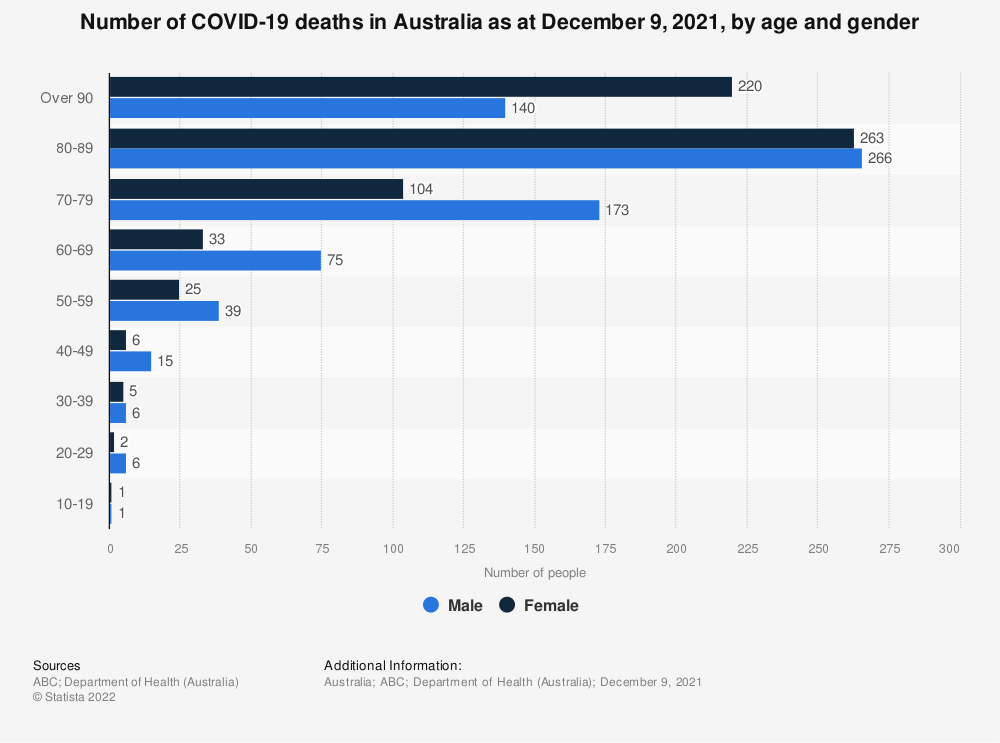 Statistic: Number of COVID-19 deaths in Australia as at August 2021, by age and gender | Statista