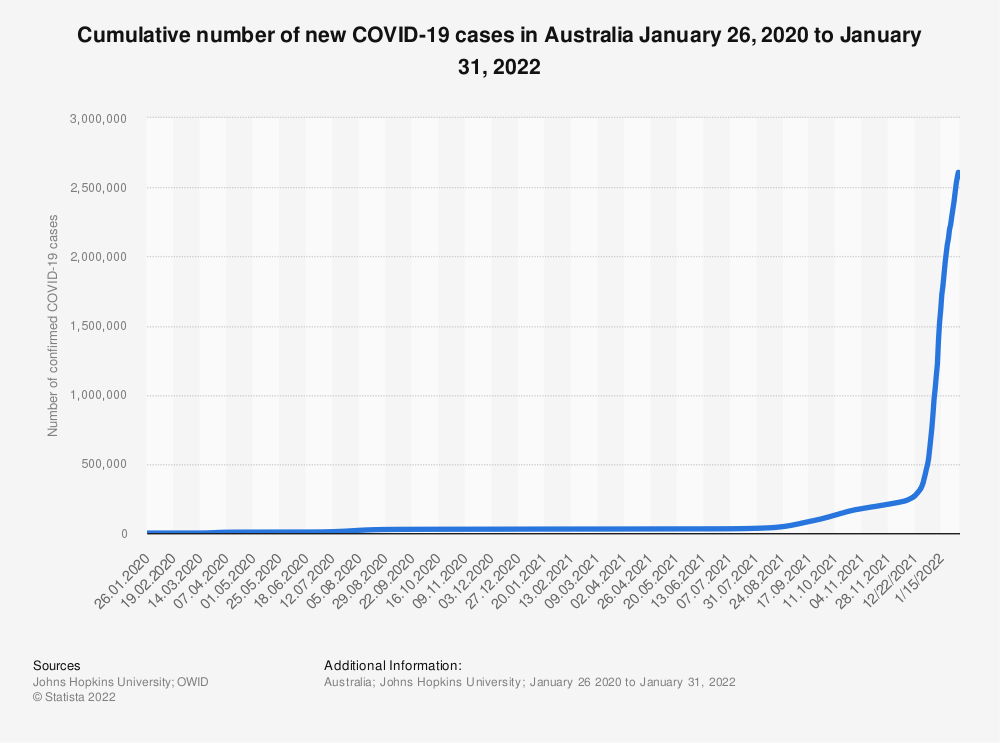 Statistic: Cumulative number of new COVID-19 cases in Australia January 26, 2020 to June 20, 2021   Statista