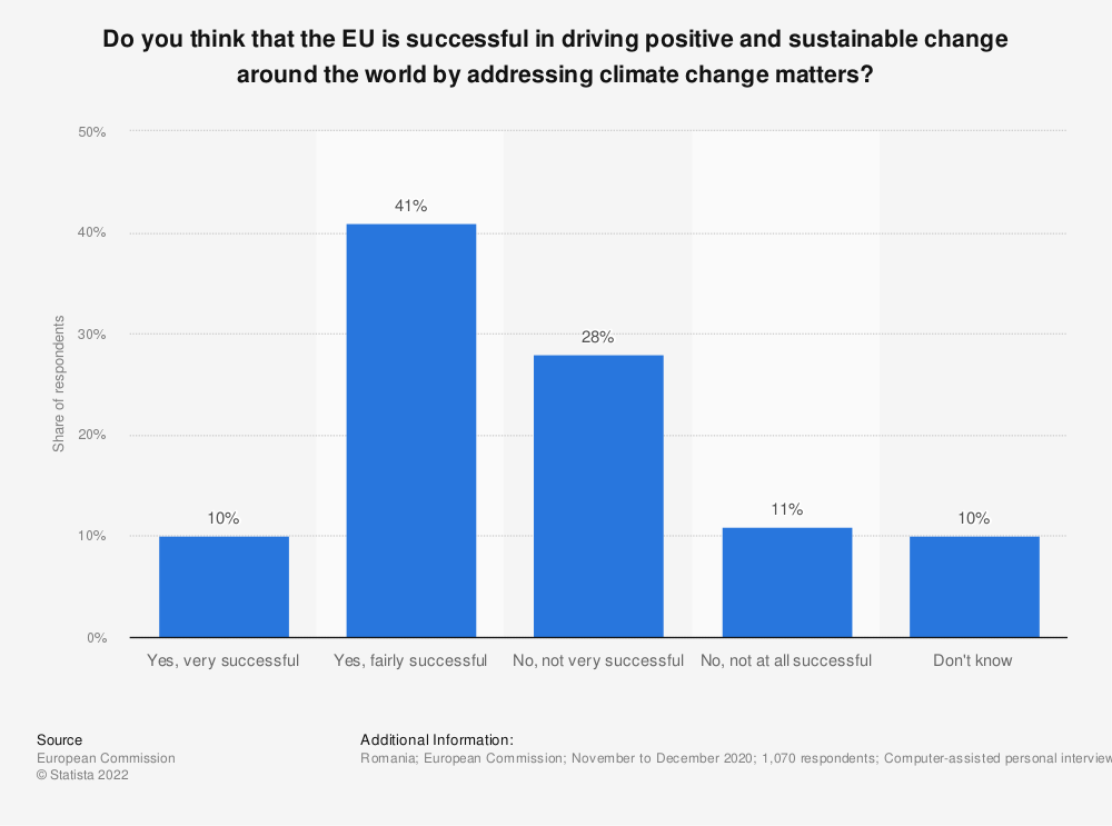 Statistic: Do you think that the EU is successful in driving positive and sustainable change around the world by addressing climate change matters?   Statista