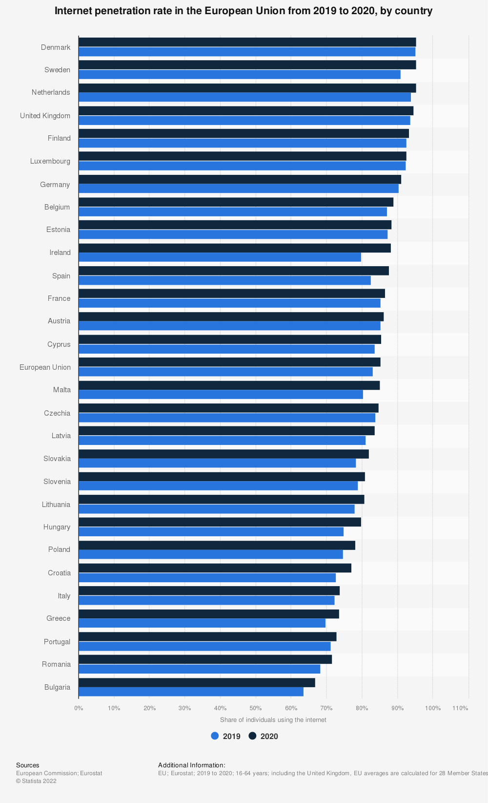 Statistic: Internet penetration rate in the European Union from 2019 to 2020, by country   Statista
