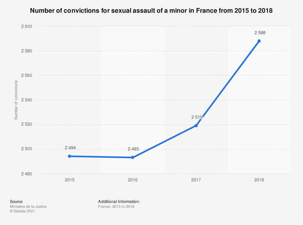 Statistic: Number of convictions for sexual assault of a minor in France from 2015 to 2018 | Statista