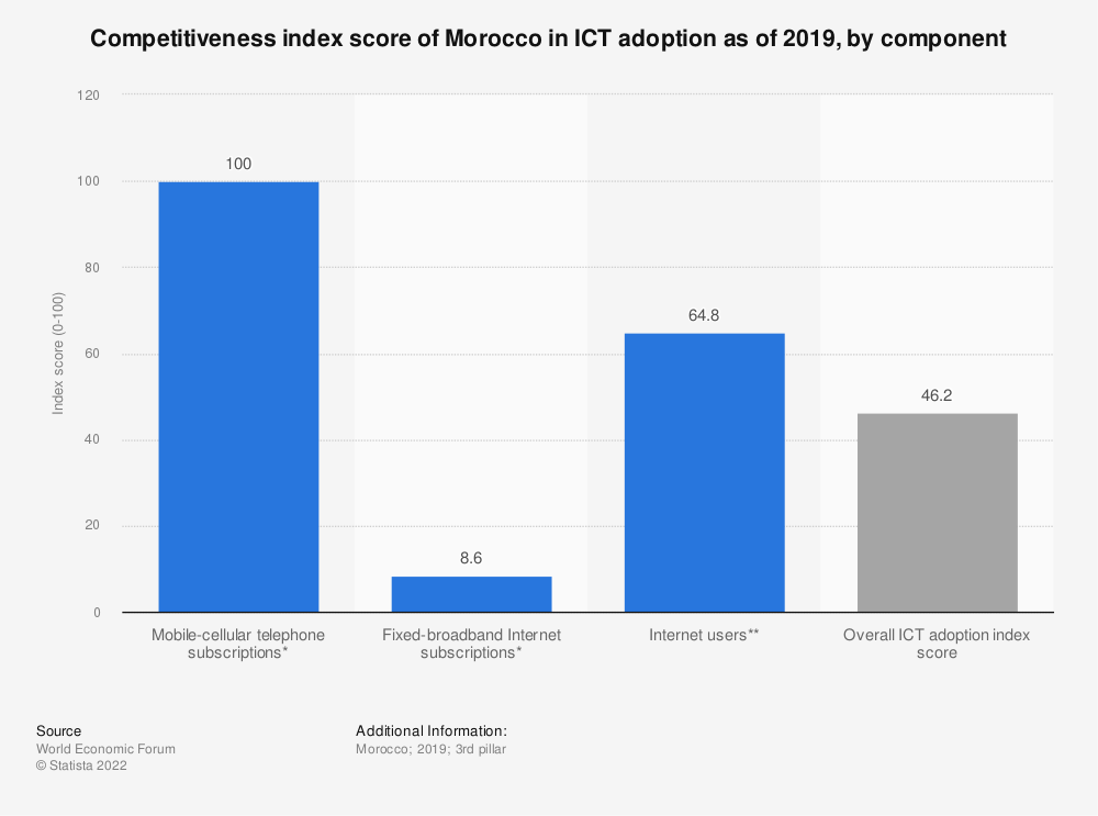 Statistic: Competitiveness index score of Morocco in ICT adoption as of 2019, by component | Statista