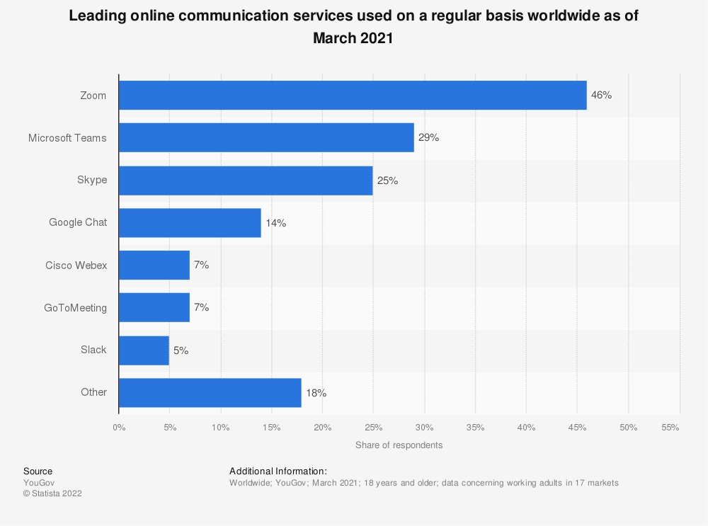 Statistic: Leading online communication services used on a regular basis worldwide as of March 2021 | Statista