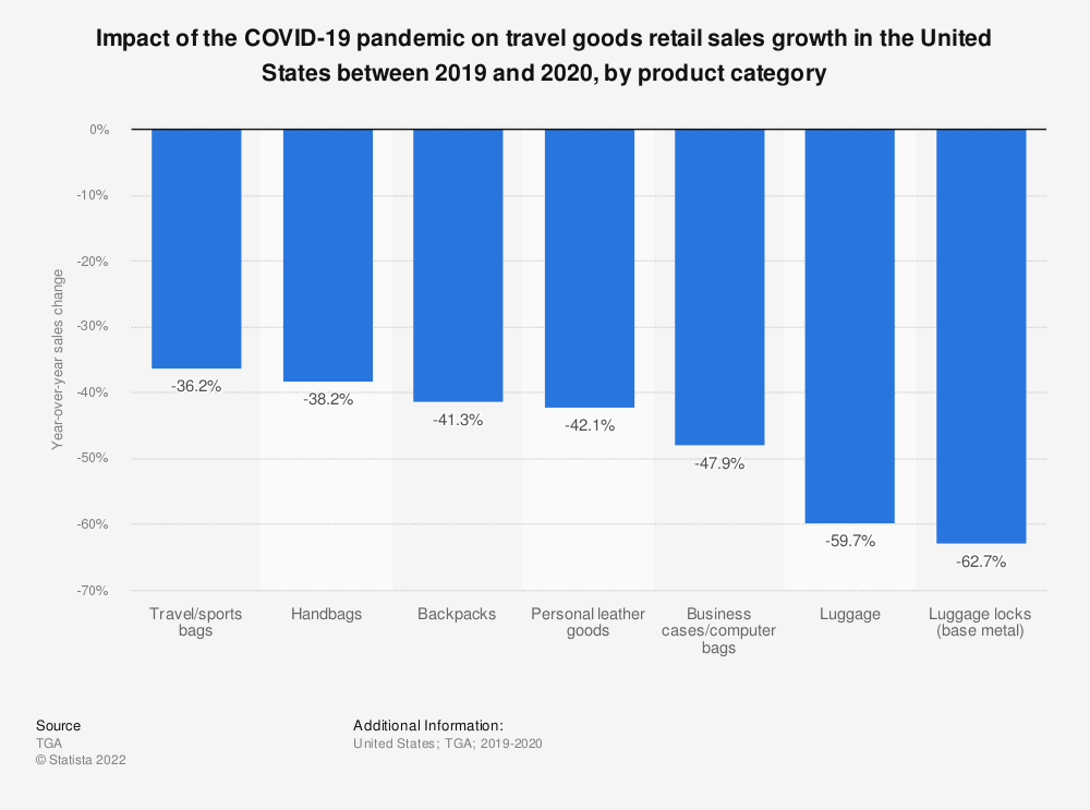 Statistic: Impact of the COVID-19 pandemic on travel goods retail sales growth in the United States between 2019 and 2020, by product category   Statista