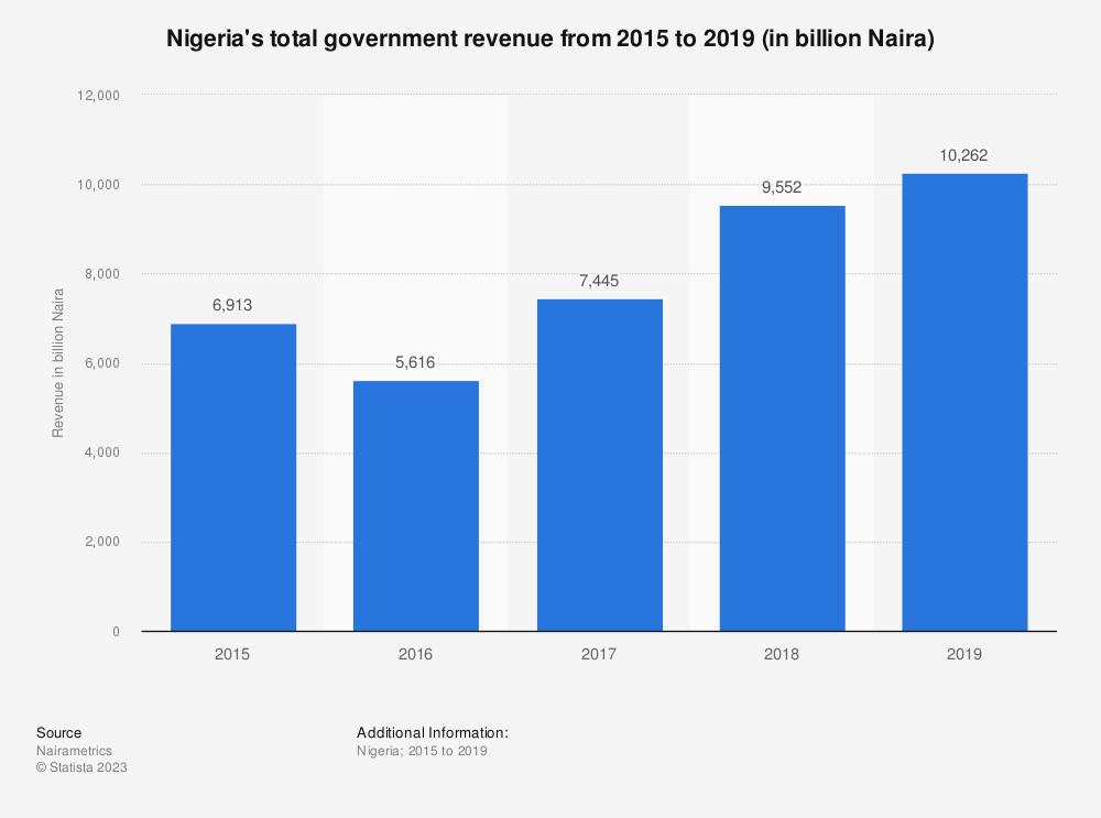 Statistic: Nigeria's total government revenue from 2015 to 2019 (in billion Naira) | Statista