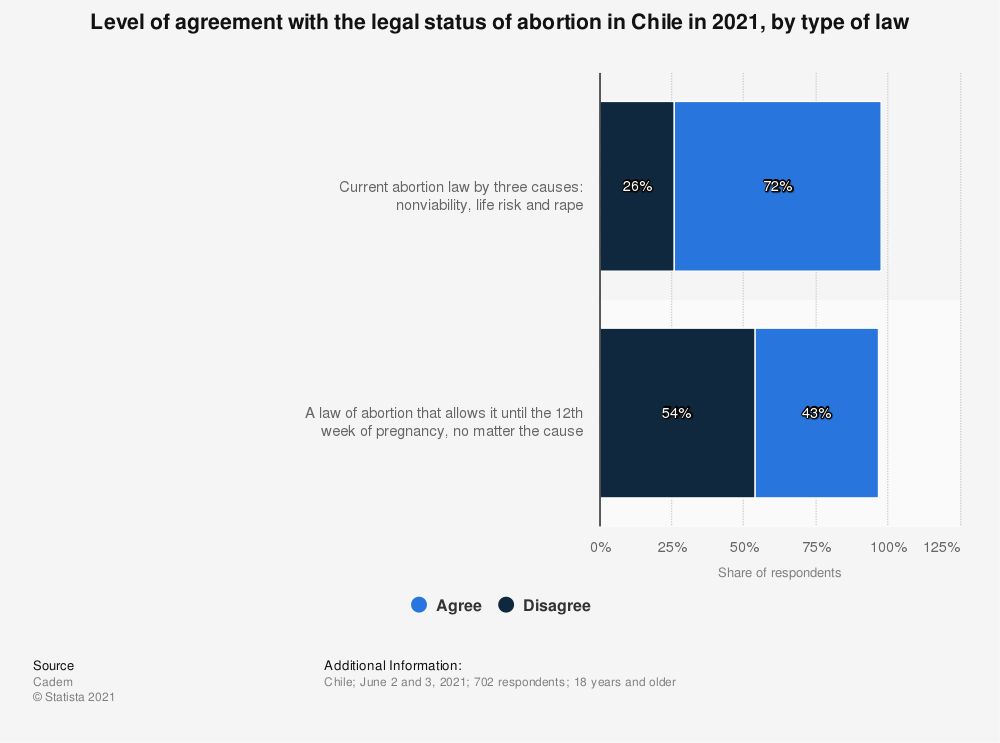 Statistic: Level of agreement with the legal status of abortion in Chile in 2021, by type of law   Statista