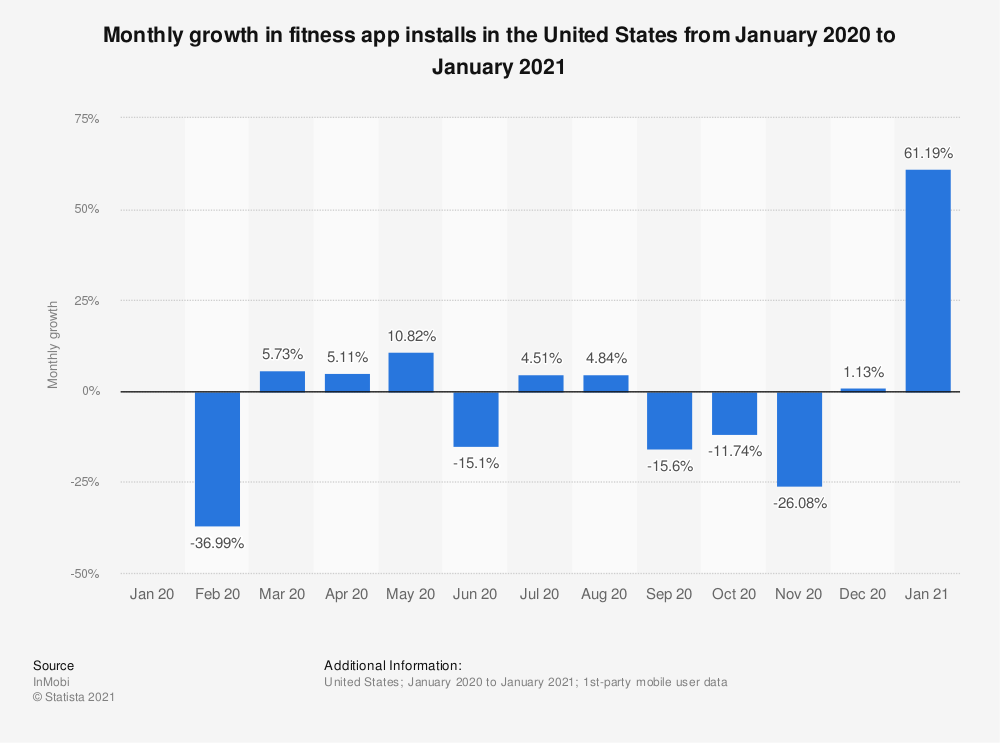 Statistic: Monthly growth in fitness app installs in the United States from January 2020 to January 2021 | Statista