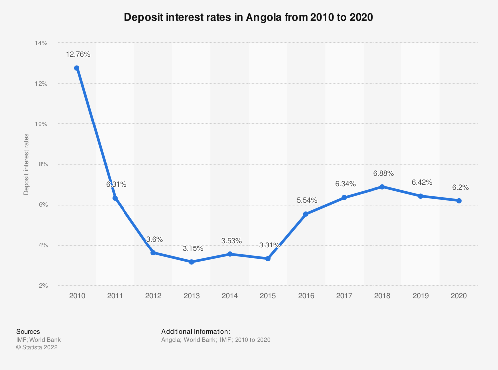 Statistic: Deposit interest rates in Angola from 2010 to 2020 | Statista