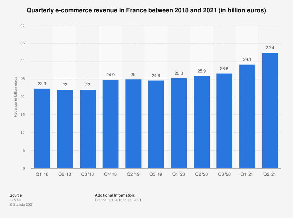 Statistic: Quarterly e-commerce revenue in France between 2018 and 2021 (in billion euros)   Statista