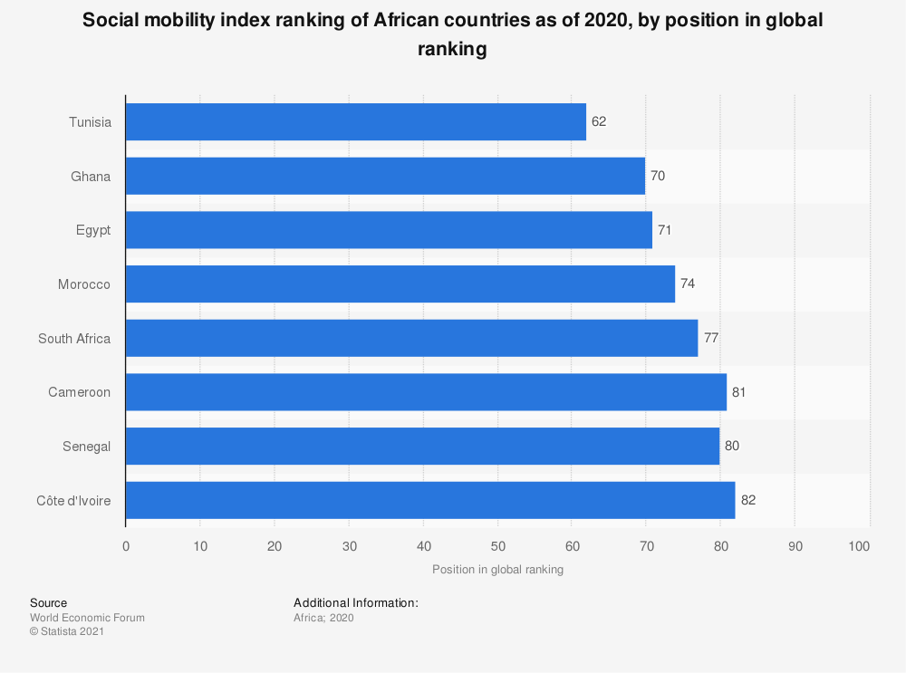Statistic: Social mobility index ranking of African countries as of 2020, by position in global ranking   Statista
