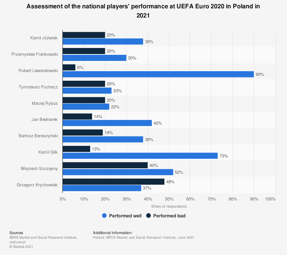 Statistic: Assessment of the national players' performance at UEFA Euro 2020 in Poland in 2021 | Statista