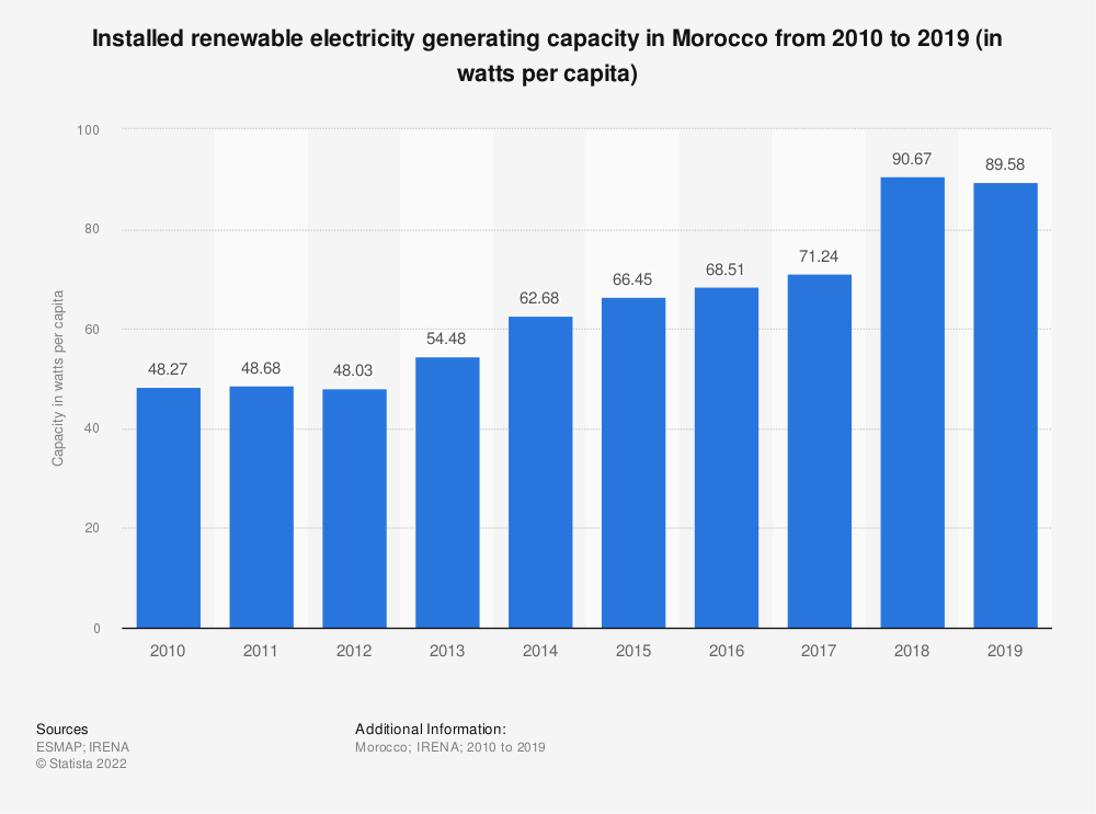 Statistic: Installed renewable electricity generating capacity in Morocco from 2010 to 2019 (in watts per capita)   Statista