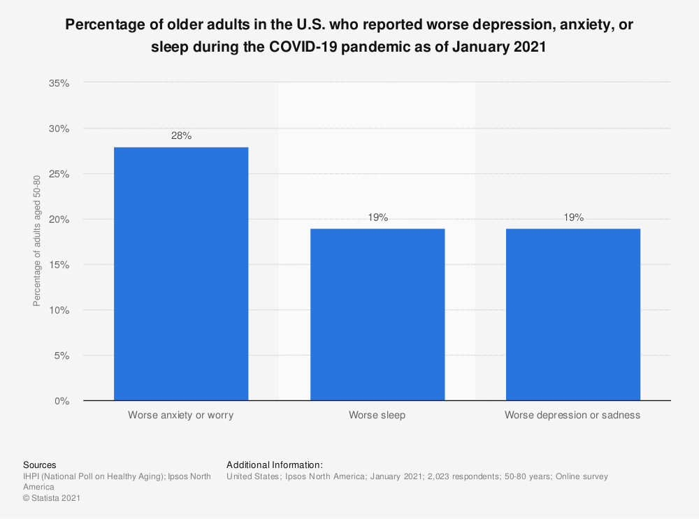 Statistic: Percentage of older adults in the U.S. who reported worse depression, anxiety, or sleep during the COVID-19 pandemic as of January 2021 | Statista
