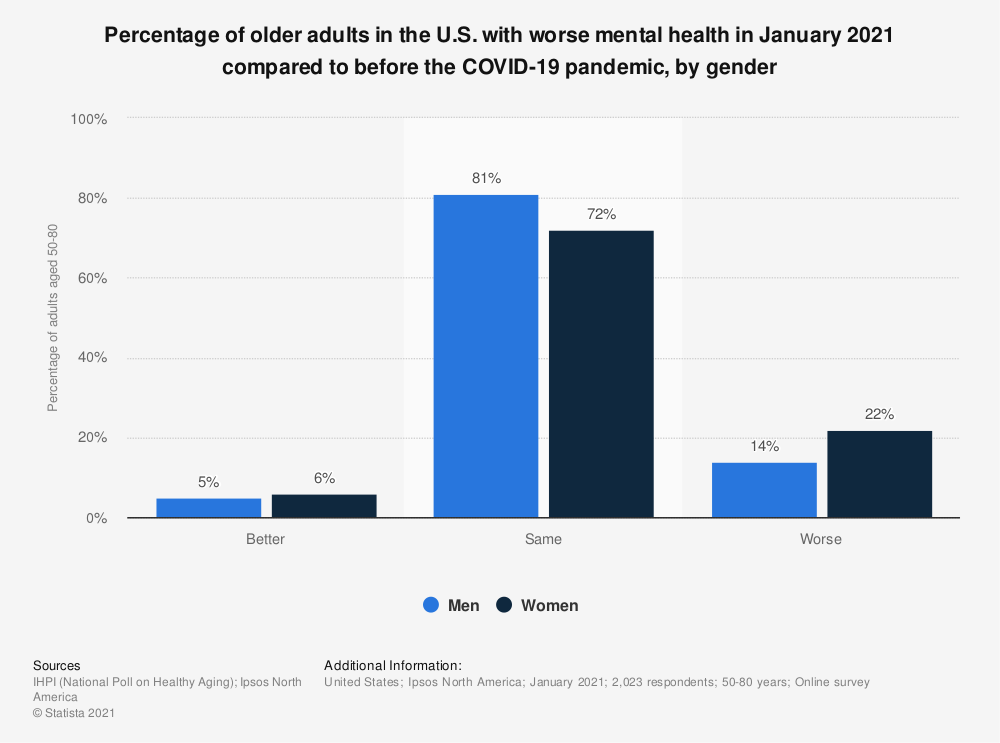 Statistic: Percentage of older adults in the U.S. with worse mental health in January 2021 compared to before the COVID-19 pandemic, by gender   Statista