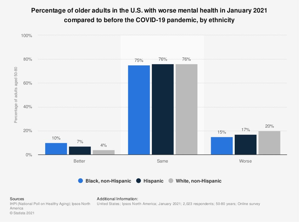 Statistic: Percentage of older adults in the U.S. with worse mental health in January 2021 compared to before the COVID-19 pandemic, by ethnicity  | Statista