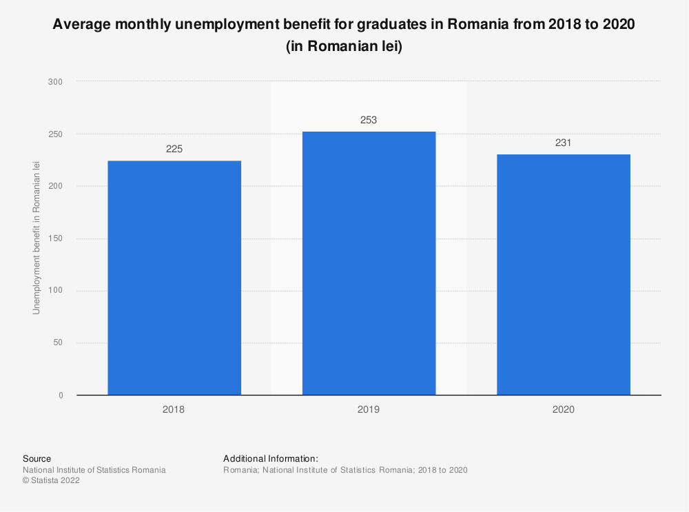 Statistic: Average monthly unemployment benefit for graduates in Romania from 2018 to 2020 (in Romanian lei)   Statista