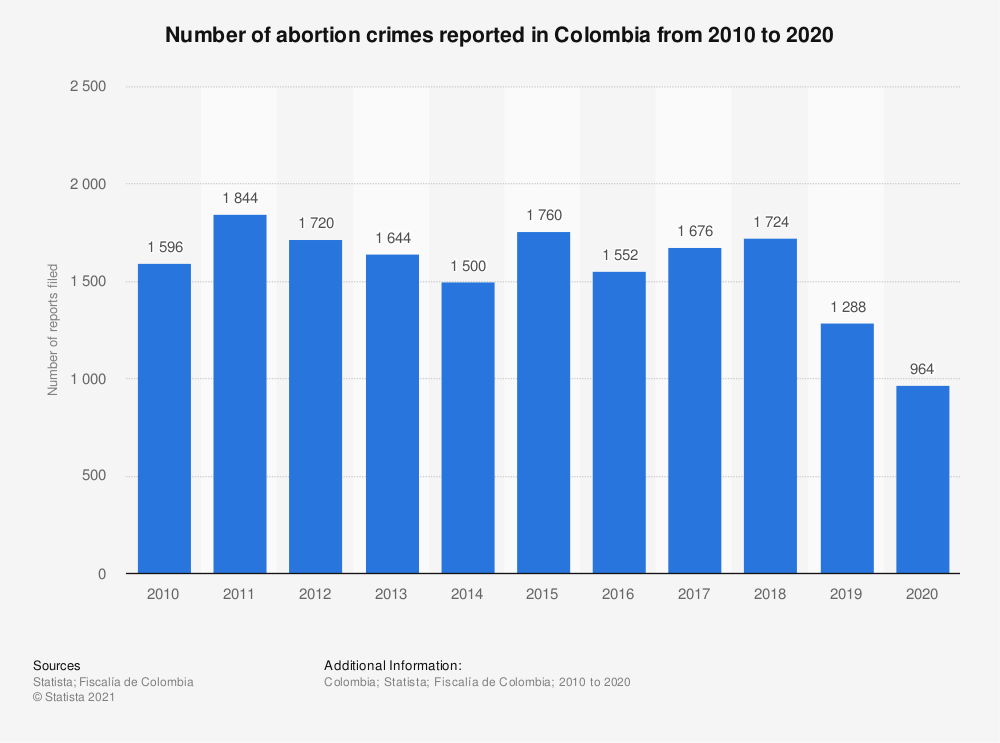 Statistic: Number of abortion crimes reported in Colombia from 2010 to 2020   Statista