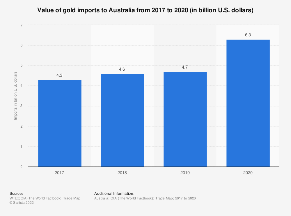 Statistic: Value of gold imports to Australia from 2017 to 2020 (in billion U.S. dollars)   Statista