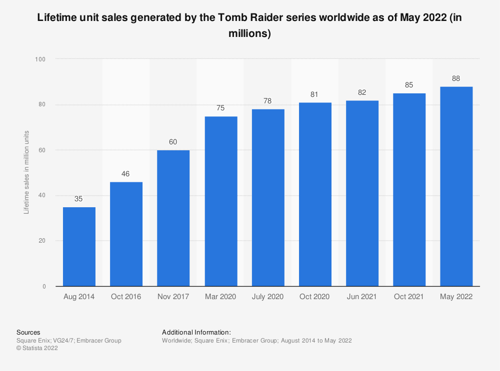 Statistic: Lifetime unit sales generated by the Tomb Raider series worldwide as of June 2021 (in millions) | Statista