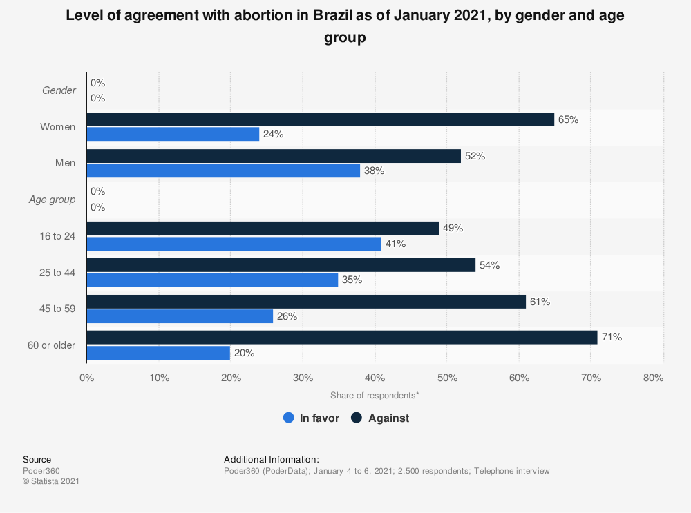 Statistic: Level of agreement with abortion in Brazil as of January 2021, by gender and age group   Statista