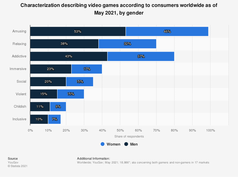 Statistic: Characterization describing video games according to consumers worldwide as of May 2021, by gender | Statista