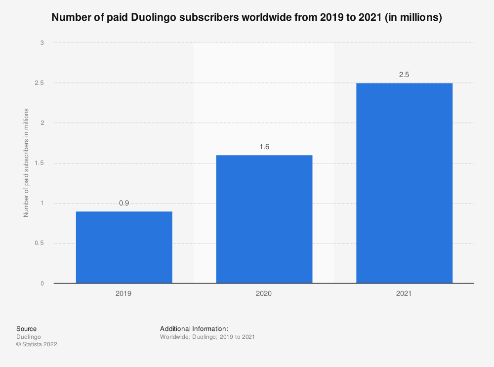 Statistic: Number of paid Duolingo subscribers worldwide from 2019 to 2020 (in millions) | Statista