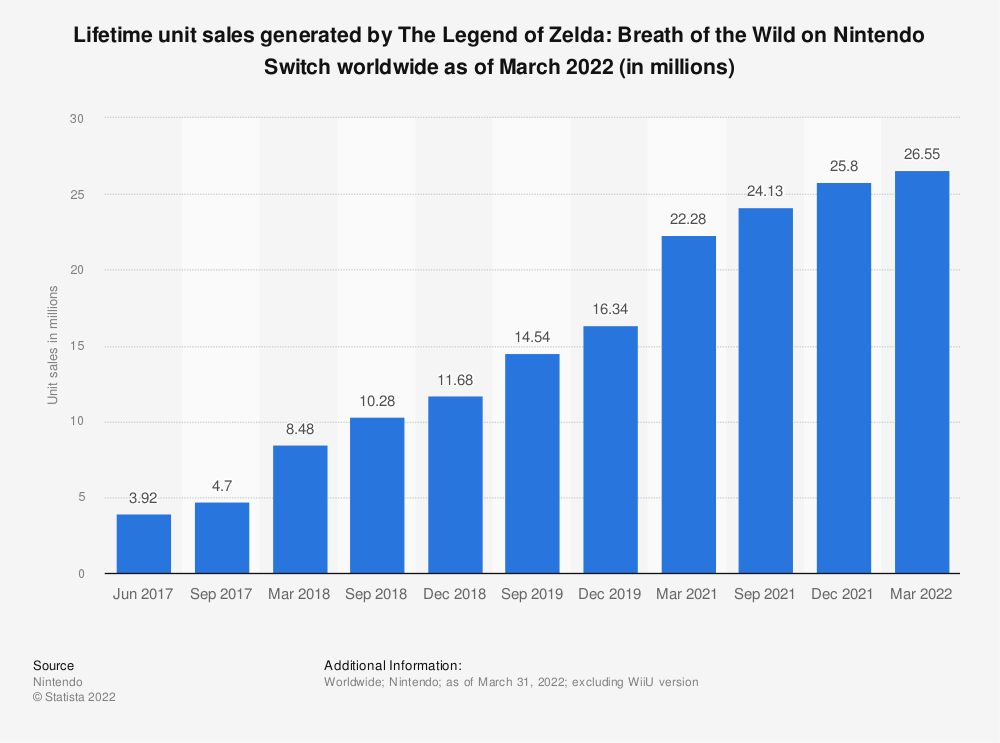 Statistic: Cumulative unit sales generated by The Legend of Zelda: Breath of the Wild on Nintendo Switch worldwide as of March 2021 (in millions)   Statista