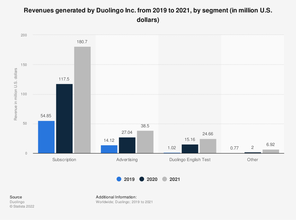 Statistic: Revenues generated by Duolingo Inc. from 2019 to 2020, by segment (in million U.S. dollars)   Statista